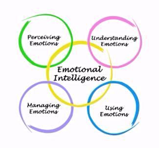 What is Emotional Intelligence | Emotional Intelligence