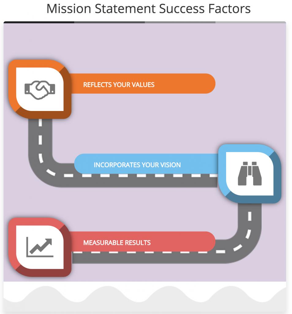 Mission Statement Success Factors
